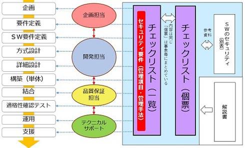 セキュリティチェックリスト利用のイメージ図