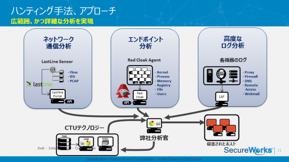 標的型攻撃ハンティング・サービスの手法とアプローチ