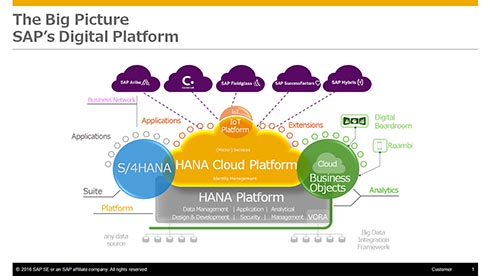 SAPが提供するソリューションの全体像