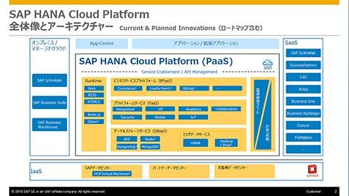 「SAP HANA Cloud Platform」の概念図