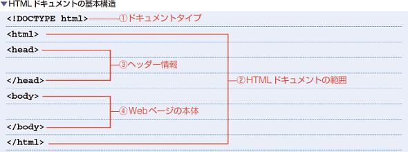 HTMLドキュメントの基本構造