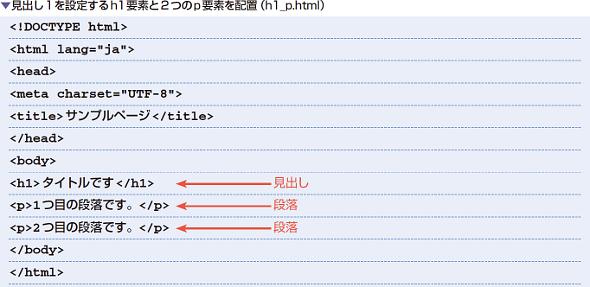 見出し1を設定するh1要素と2つのp要素を配置(h1_p.html)