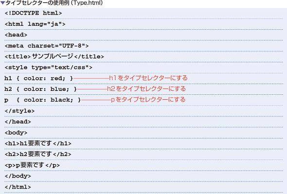 タイプセレクターの使用例(Type.html)