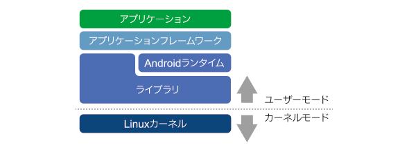 図1 Androidのアーキテクチャと動作モード