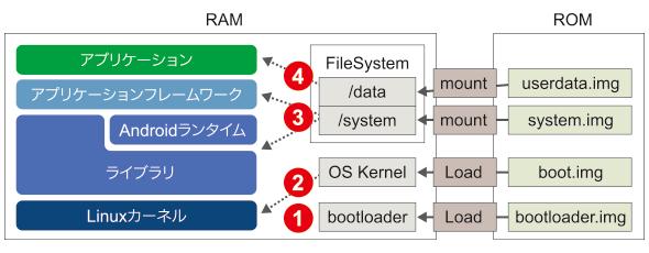 図2 Androidのアーキテクチャとブート