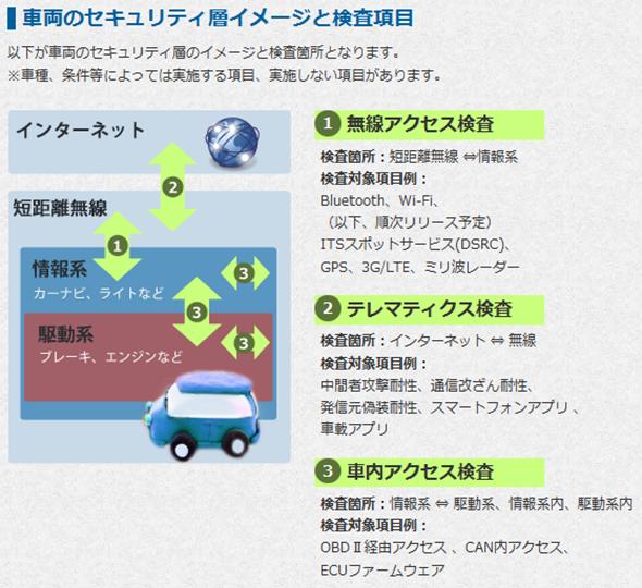 「車両のセキュリティ層イメージと検査項目」