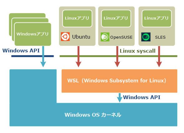 Windows 10でLinuxプログラムを利用可能にするW…