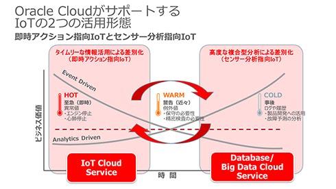 Oracle CloudがサポートするIoTの2つの活用形態