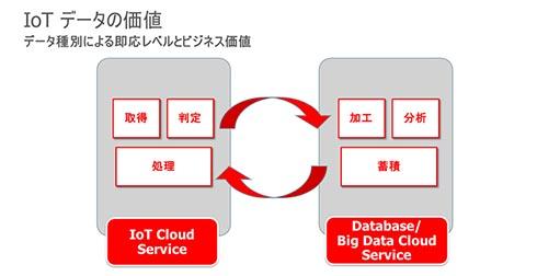 IoTデータの価値
