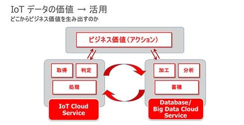 IoTデータの価値から活用へ