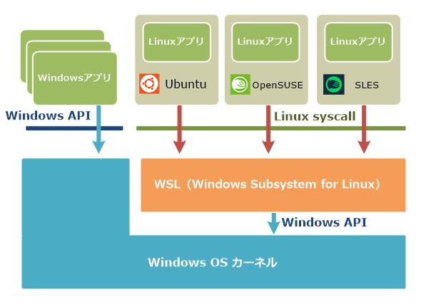 Linxu環境をエミュレーションするWSL