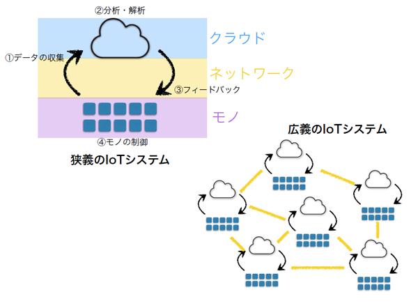IoTシステムの概念図