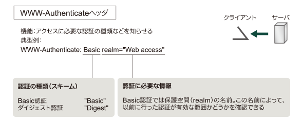 図1 WWW-Authenticateヘッダの機能