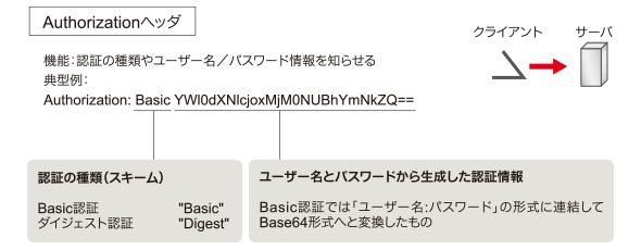 図2 Authorizationヘッダの機能