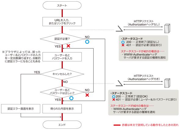 図3 ブラウザの認証動作とHTTPリクエストの対応