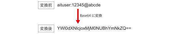 図4 Base64変換の例