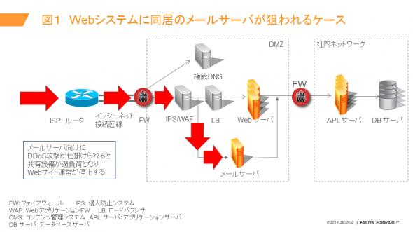 図1 Webシステムに同居のメールサーバが狙われるケース