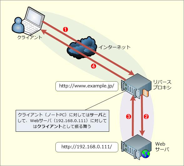 リバースプロキシの基本的な仕組み