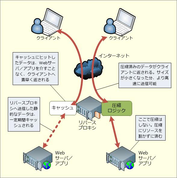 リバースプロキシの用途: キャッシュや圧縮による高速化