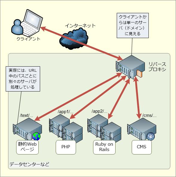 リバースプロキシの用途: 異なるアプリやフレームワーク、プラットフォームの統合