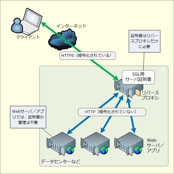 リバースプロキシの用途: SSLの集中管理