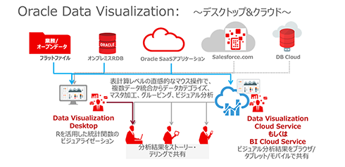 Oracle Data Visualizationについて