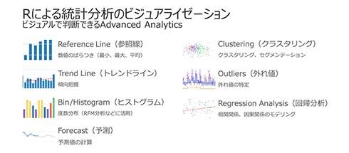 Rによる統計分析を可視化する