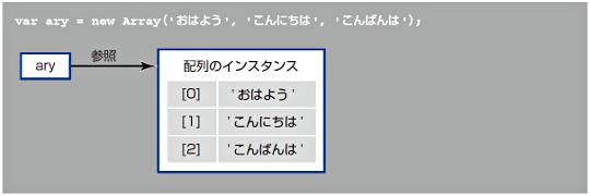 各要素は0から始まるインデックスによって管理される