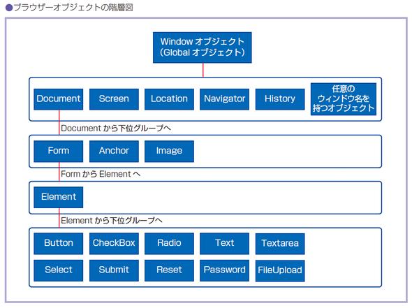 ブラウザーオブジェクトの階層図