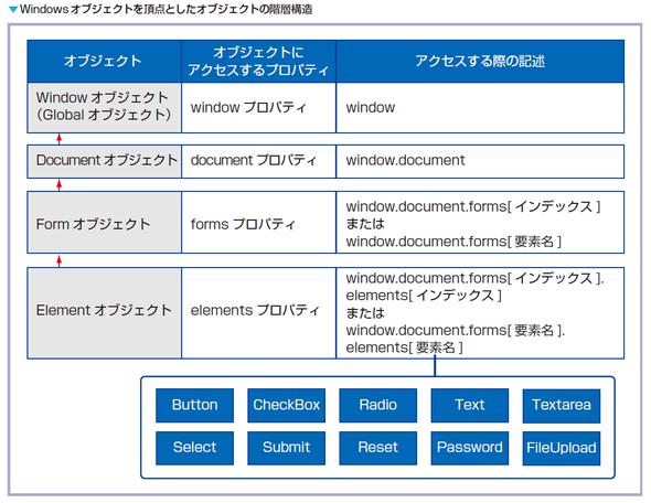 Windowsオブジェクトを頂点としたオブジェクトの階層構造