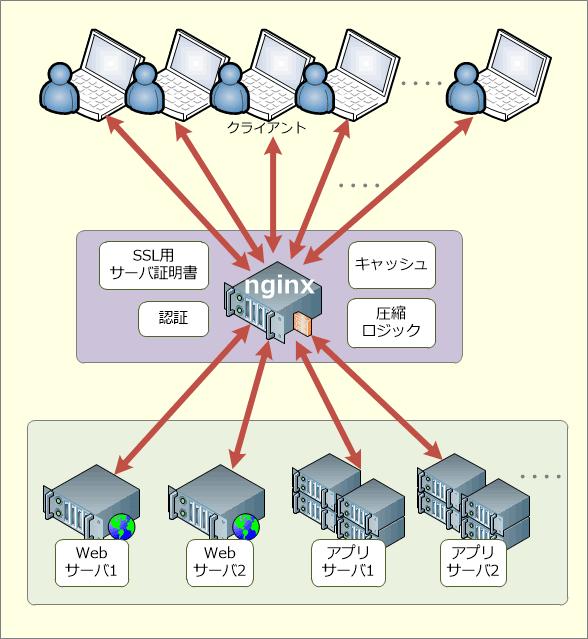 リバースプロキシとしてのnginxの例