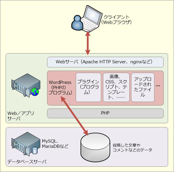 WordPressの基本的なシステム構成例