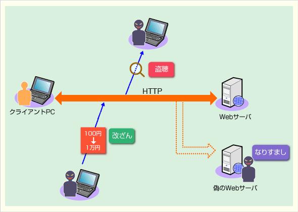 HTTPは通信途中で盗聴や改ざん、なりすましの攻撃を受ける危険性がある