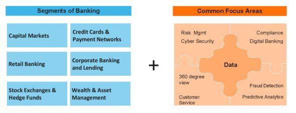 金融の多様な分野で、コンプライアンス、トレーディングにおけるリスク管理/サイバーセキュリティ、予測分析/不正検知、個別の顧客に関する多角的な情報把握とこれに基づくマーケティング/顧客サービスといった共通の利用目的がある