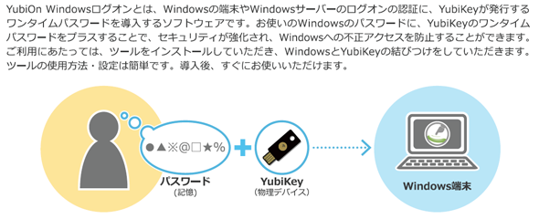 YubiOn Windowsログオン