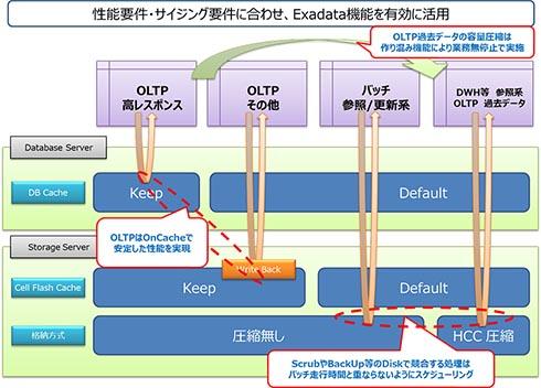 性能要件・サイジング要件に合わせ、Exadata機能を有効に活用