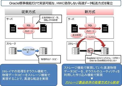 Oracle標準機能だけで実装可能な、HWに依存しない高速データ転送方式を確立