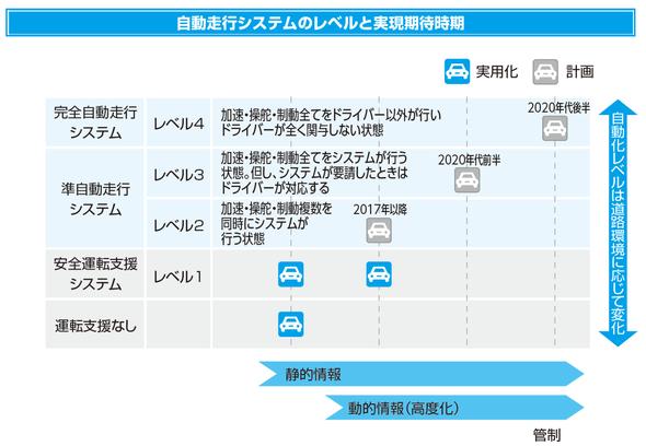 自動走行システムのレベルと実現期待時期