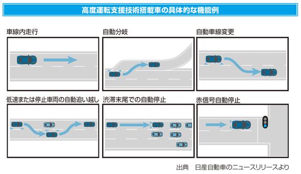 高度運転支援技術搭載車の具体的な機能例