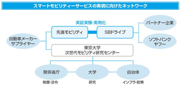 スマートモビリティーサービスの実現に向けたネットワーク