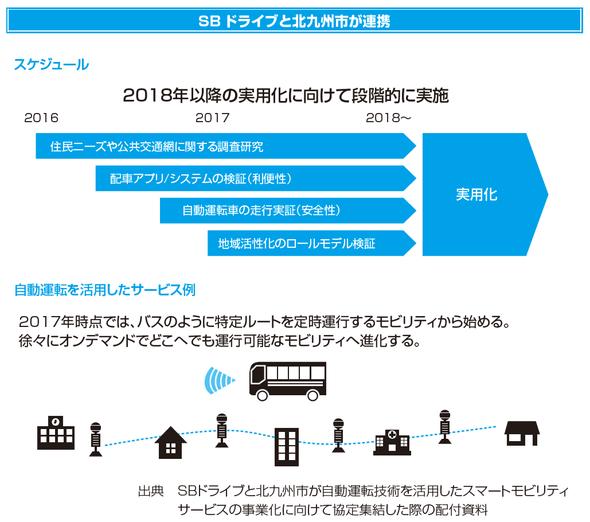 SBドライブと北九州市が連携