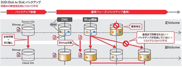 ディスクトゥディスク(D2D)のバックアップの仕組み