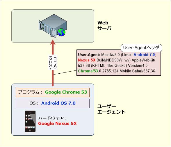 User-Agentヘッダの例
