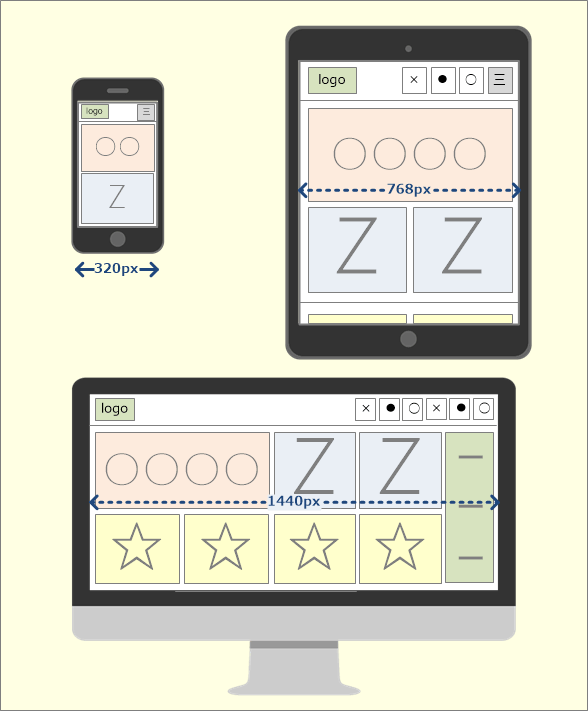 単一のWebページで複数の解像度に対応する「レスポンシブWebデザイン」