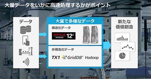 東芝が展開するEngineered Systemsを中心としたデータ活用ソリューション