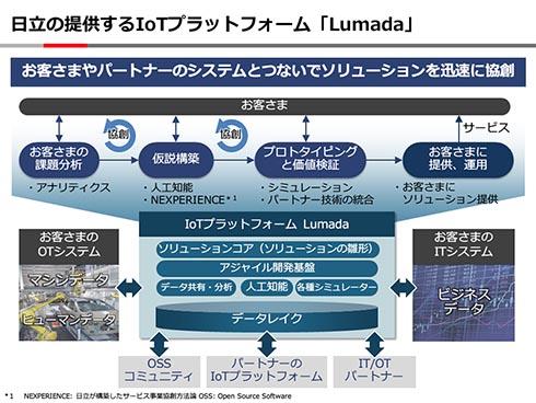 日立が提供するIoTプラットフォーム「Lumada」