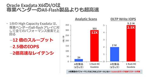 専業ベンダーのオールフラッシュ製品と比べた、Exadata X6のI/O