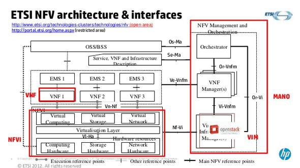 図9 ETSI NFV architecture & interfaces