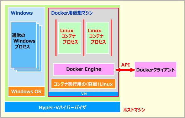 Docker for WindowsによるLinuxコンテナ実行の仕組み