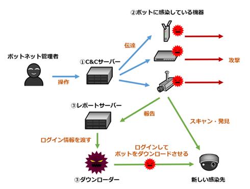 図1.Miraiボットネットの動き